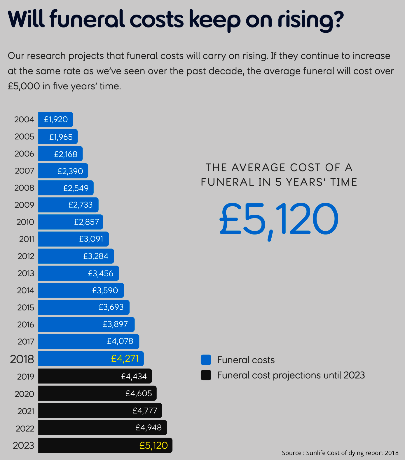 prepaid funeral plan costs